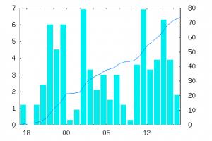 Sample Rain Chart